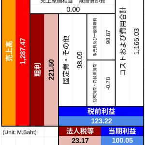 タイ交通株全62銘柄調査。基盤安定テンバガー候補おすすめ3銘柄。