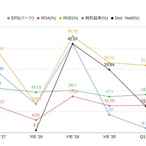 高配当12.12%でPERが4.88、ROEも31.89かつ黒字優秀な耐久消費財タイ株