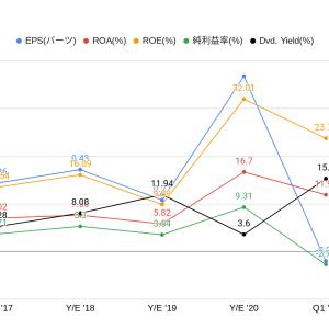 高配当15.3%でPERが8.26、ROEも23.76。素材産業コンテナ包装業のタイ株