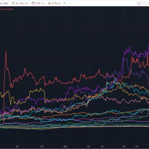 タイ株損切り条件の再確認とSET市場投資銘柄からテンバガーと高配当株を探した備忘録 2021年9月23日時点