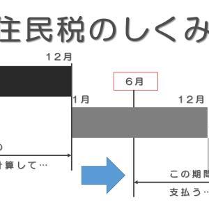 【退職】6月は住民税(都道府県民税と市町村民税)が請求される時期。支払いを忘れずに