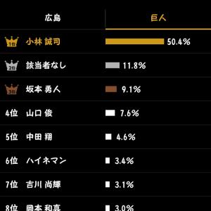 広島・床田寛樹がプロ初完封勝利! 9回に続投志願でピンチをチャンスに!