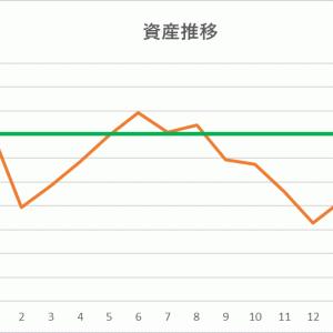 動かなかった紀陽銀行を損切〈運用メモ(10/21)〉
