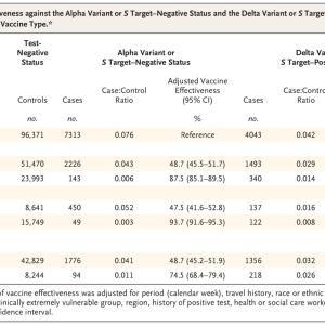 コロナワクチンのデルタ株への効果は?ファイザーとアストラゼネカの差は?最新論文結果を見てみる