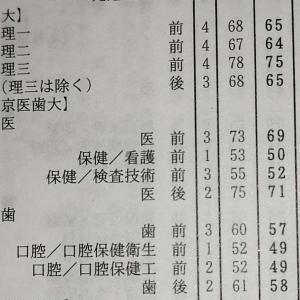 【参考資料】東大A判定基準偏差値