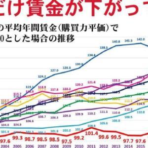 【悲報】日本人の平均年収、落ちぶれまくってポーランドと同じくらいに・・・