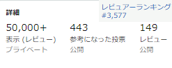 2019年10月29日週_(現在3,577位)アマゾン レビュアーランキング上位を目指す!!