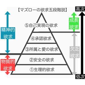 【マズローの欲求五段階説】とは