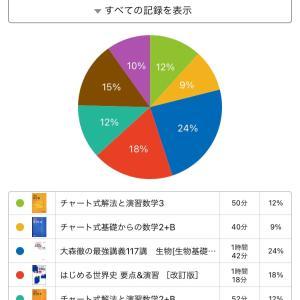 受験日記14日目 オリックス交流戦優勝