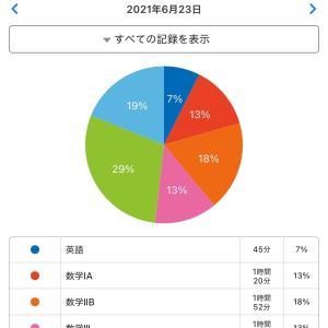 受験日記24日目 オリックス11連勝