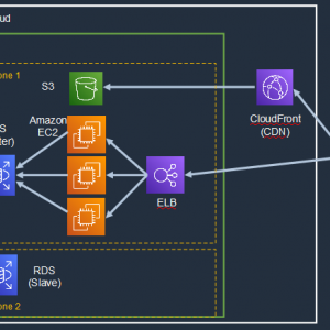 [AWS] How to develop Redundant Web System ~Part3: Create ELB~