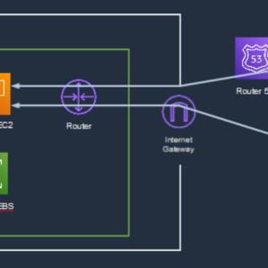[AWS] How to develop Temporary Web System ~Part6: Install MySQL~