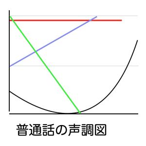 中国語四声の覚え方のコツ