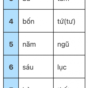 ベトナム語と中国語の数字の関係