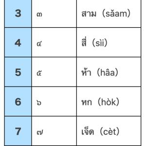 タイ語と中国語の数字の関係