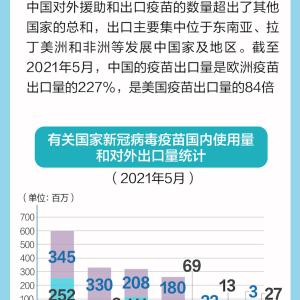 中国のワクチン輸出量がアメリカの84倍に【モデルナワクチン二回目接種後の状況報告等】