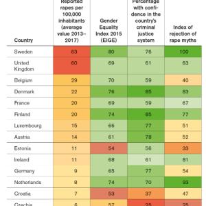 凶悪犯罪は過去18年間で最悪レベル、性犯罪発生は日本の86倍以上!