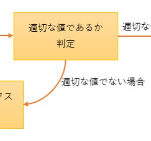 【第8講】Excelマクロで電卓を自作しよう⑤(Do~Loop)