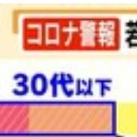 『福岡コロナ警報』発動から一夜、若者で感染拡大
