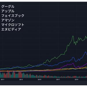GAFAMとNVDAのチャート(1,5,10,15年)を見ているともうこれだけに投資すればいいような気がしてくる。
