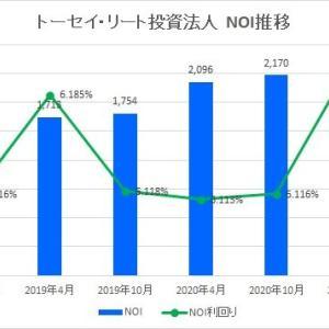 トーセイ・リート投資法人・第13期(2021年4月期)決算・一口当たり分配金は6,619円