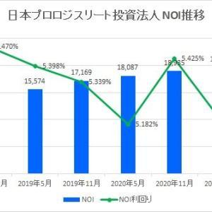 日本プロロジスリート投資法人・第17期(2021年5月期)決算・一口当たり分配金は4,847円