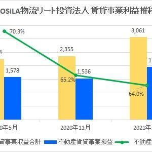 SOSiLA物流リート投資法人・第3期(2021年5月期)決算・一口当たり分配金は2,520円