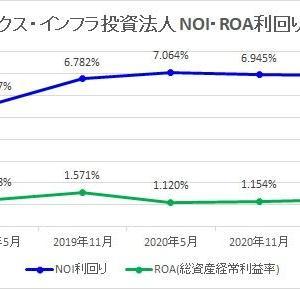エネクス・インフラ投資法人・第4期(2021年11月期中間)中間決算・一口当たり予想分配金は6,000円で変更なし