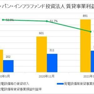 ジャパン・インフラファンド投資法人・第3期(2021年5月期)決算・一口当たり分配金は2,950円