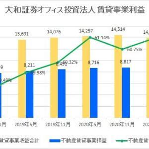 大和証券オフィス投資法人・第31期(2021年5月期)決算・一口当たり分配金は14,000円