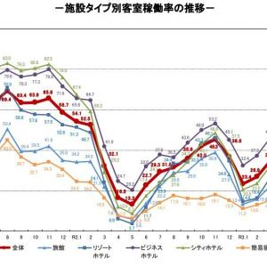 観光庁-宿泊旅行統計調査(2021年6月)