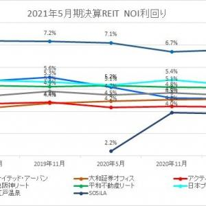 2021年5月期決算J-REIT分析①収益性指標