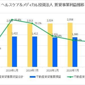 ヘルスケア&メディカル投資法人・第13期(2021年7月期)決算・一口当たり分配金は3,266円