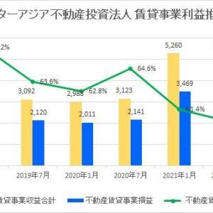 スターアジア不動産投資法人・第11期(2021年7月期)決算・一口当たり分配金は1,462円