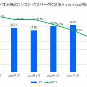 三井不動産ロジスティクスパーク投資法人・第10期(2021年7月期)決算・一口当たり分配金は7,816円