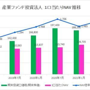 産業ファンド投資法人・第28期(2021年7月期)決算・一口当たり分配金は3,266円