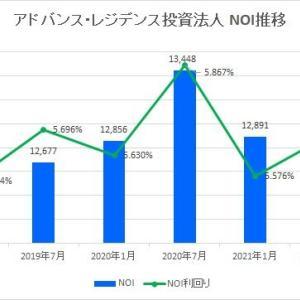 アドバンス・レジデンス投資法人・第22期(2021年7月期)決算・一口当たり分配金は5,646円