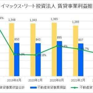 ザイマックス・リート投資法人・第7期(2021年8月期)決算・一口当たり分配金は2,900円
