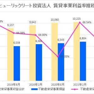 ヒューリックリート投資法人・第15期(2021年8月期)決算・一口当たり分配金は4,800円