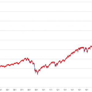 【003】積み立て必勝法…S&P 5% ルール!!😉(NASは10%ダヨ)