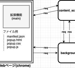 【図解】chrome拡張機能の開発に必要な知識と概要についてまとめてみた