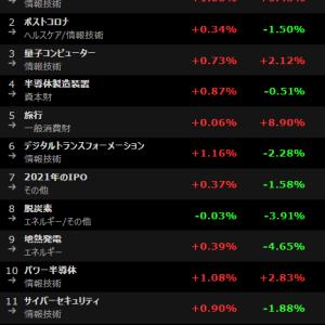 株式投資トレンド察知用! 人気テーマアクセス数ランキング 20021年6月15日