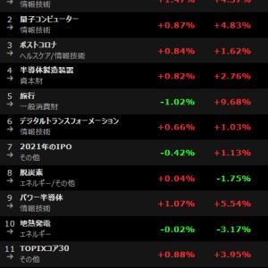 株式投資トレンド察知用! 人気テーマアクセス数ランキング 20021年6月16日