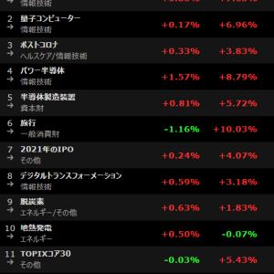 株式投資トレンド察知用! 人気テーマアクセス数ランキング 20021年6月17日