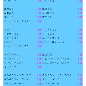 パチスロ所持リスト(2021.07.01)