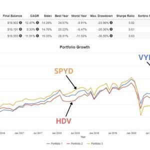 高配当株ETFの選択「VYMを選ぶ?HDVを選ぶ?」