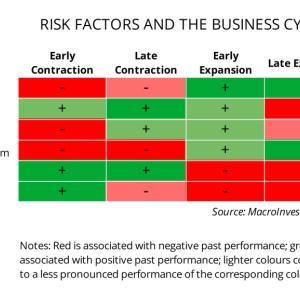 高配当株ETFのパフォーマンスと現在の「景気の位置」の関係