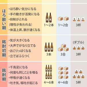 中毒(急性アルコール中毒②)