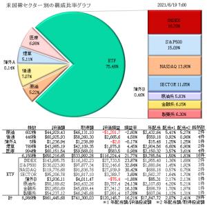 6/20 米国株セクター別の構成比率グラフ