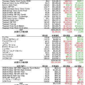 6/21 週別投資状況分析リスト(新規)